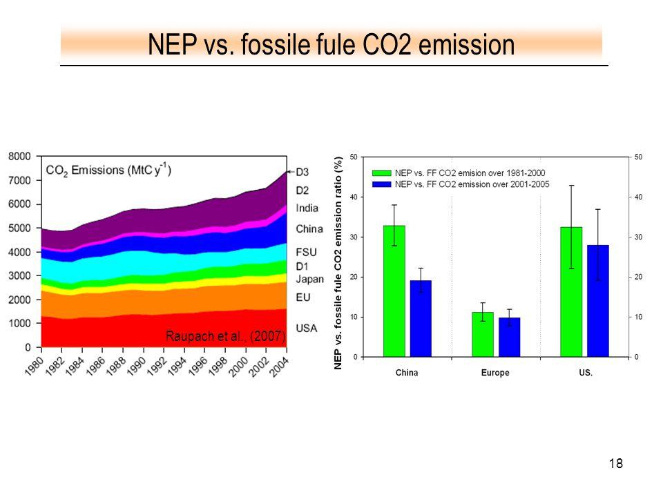 18 Raupach et al., (2007) NEP vs. fossile fule CO2 emission