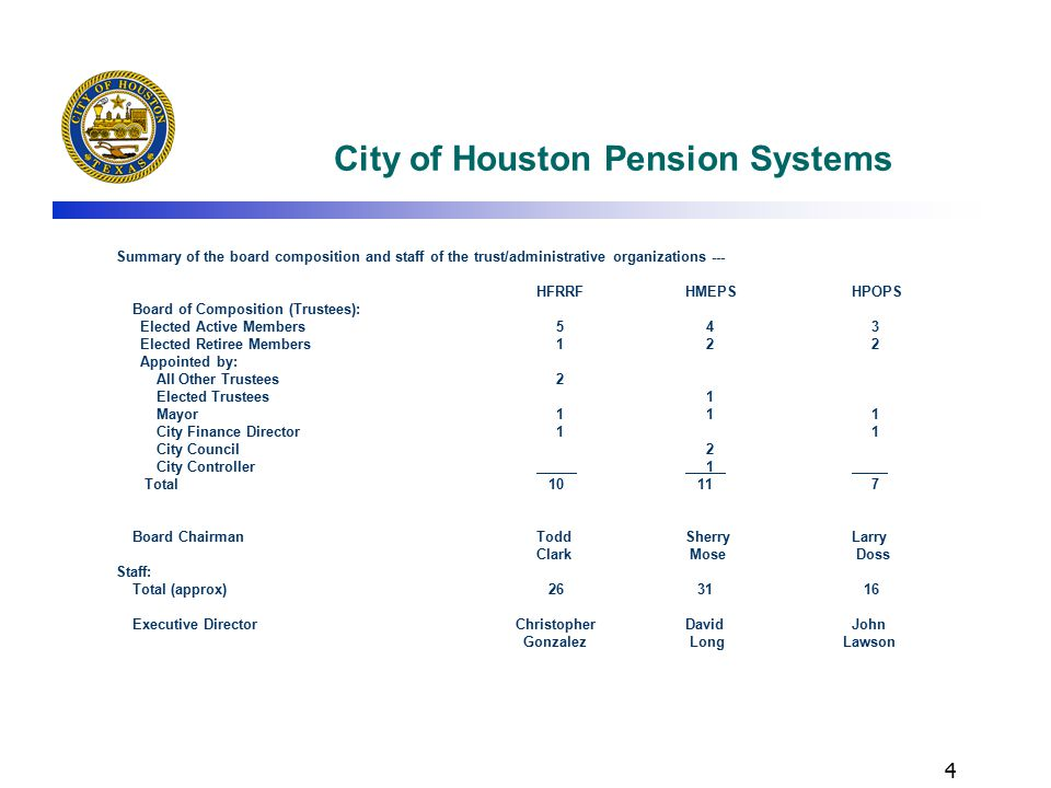 5 City of Houston Pension Systems Summary of the participants and assets in each plan--- HFRRF HMEPS HPOPS Active Members 3,949 13,333 5,245 Retirees/Beneficiaries 2,550 8,340 2,878 Deferred Vested 8 5,742 22 Total Members 6,507 27,415 8,145 Assets: 12/31/09$2.720B $1.924B$2.997B 6/30/09$2.369B $1.730B$2.671B 6/30/08$3.029B $2.262B$3.328B