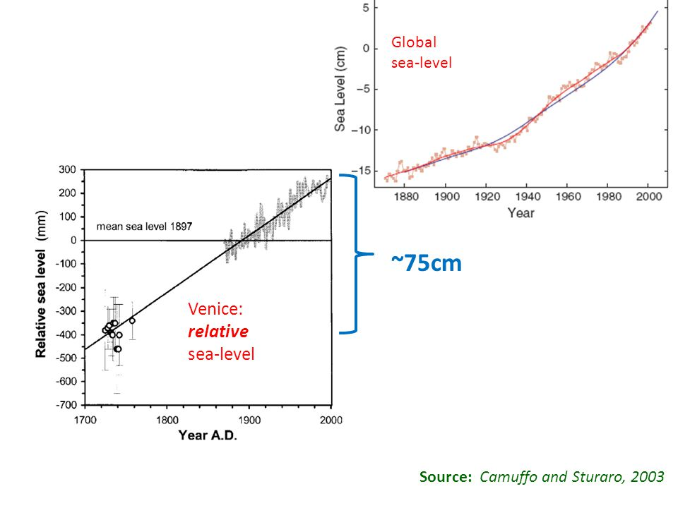 Source: Camuffo and Sturaro, 2003 ~75cm Global sea-level Venice: relative sea-level