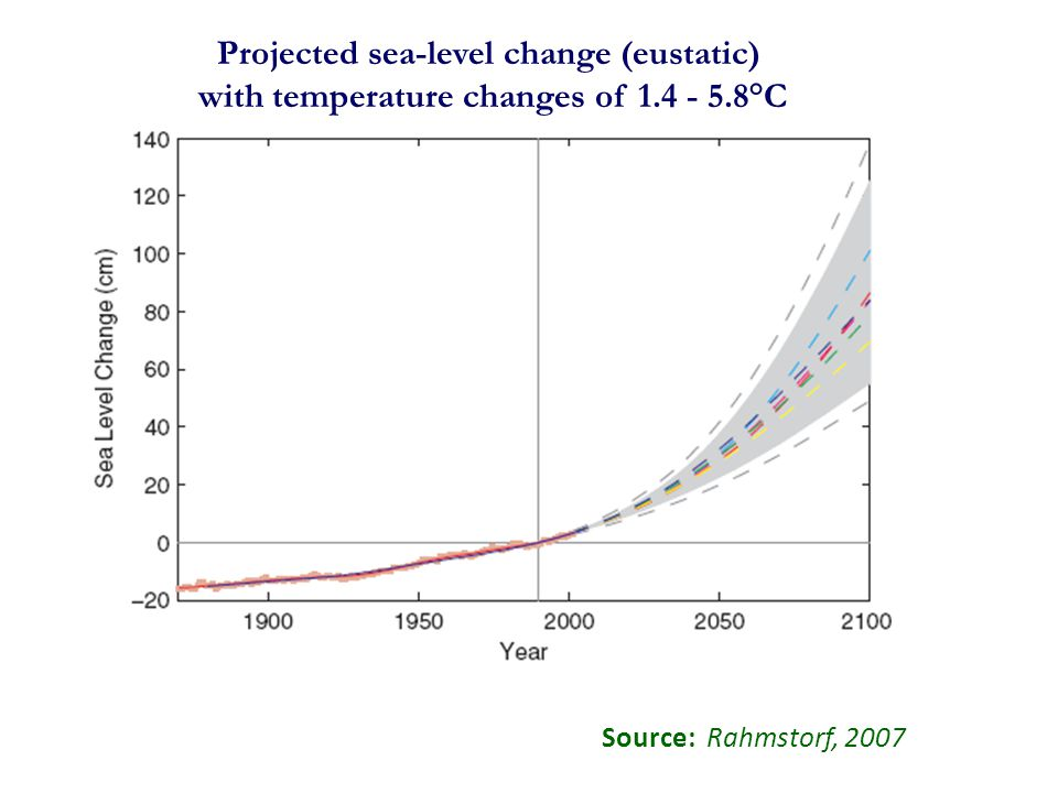 Source: Rahmstorf, 2007 Projected sea-level change (eustatic) with temperature changes of 1.4 - 5.8°C