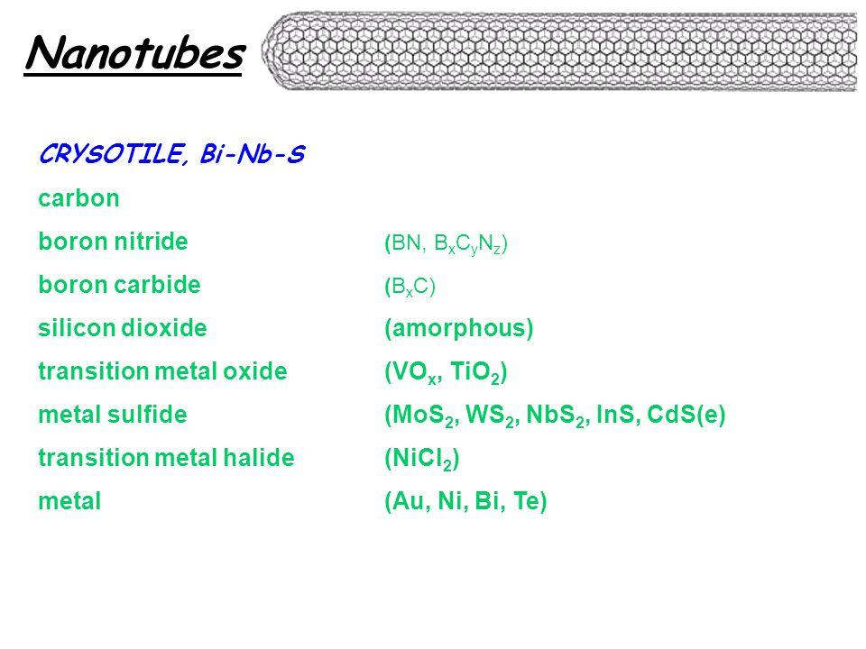 Nanotubes CRYSOTILE, Bi-Nb-S carbon boron nitride (BN, B x C y N z ) boron carbide (B x C) silicon dioxide(amorphous) transition metal oxide(VO x, TiO 2 ) metal sulfide(MoS 2, WS 2, NbS 2, InS, CdS(e) transition metal halide(NiCl 2 ) metal(Au, Ni, Bi, Te)