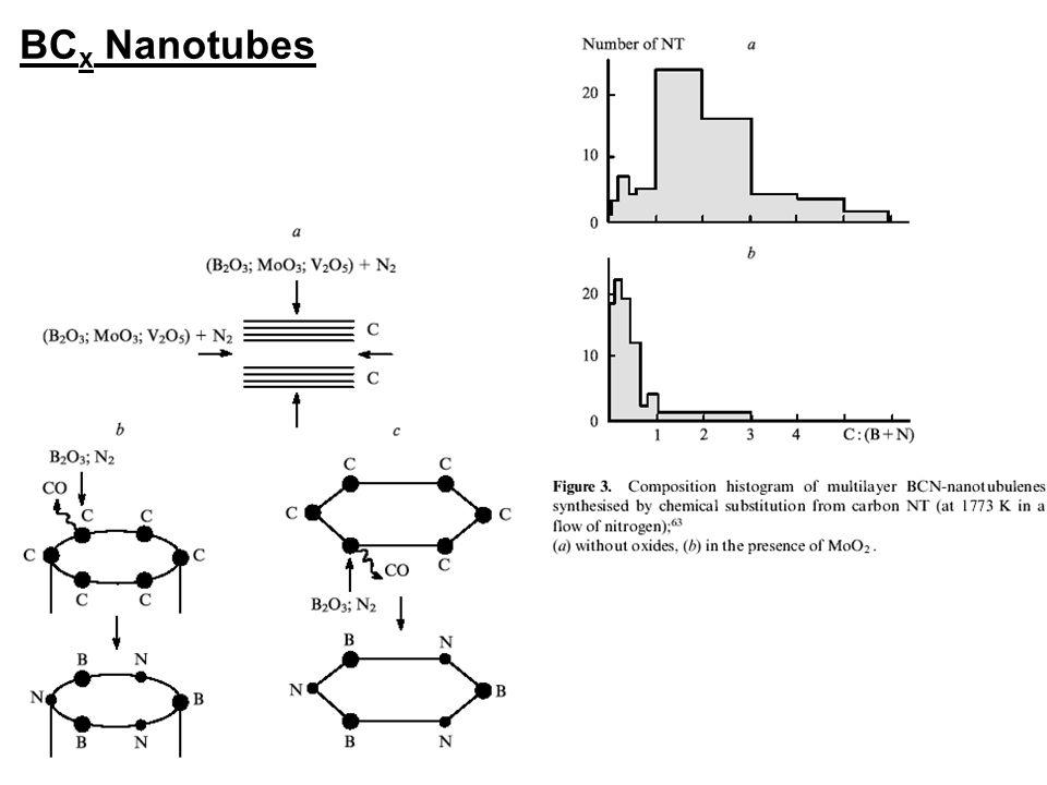 BC x Nanotubes