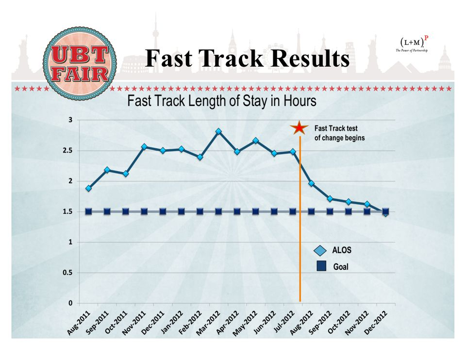 Fast Track Results