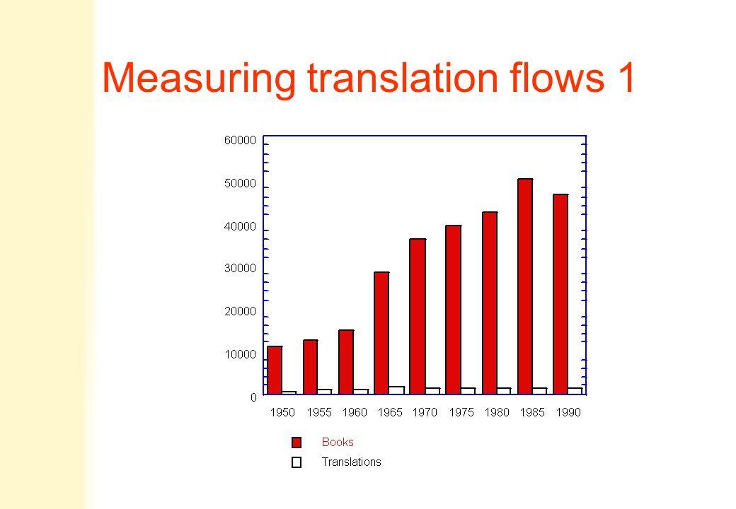 Measuring translation flows 1