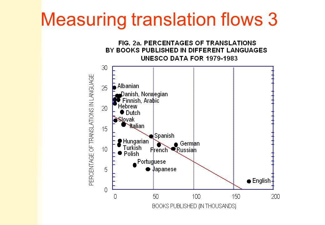 Measuring translation flows 3