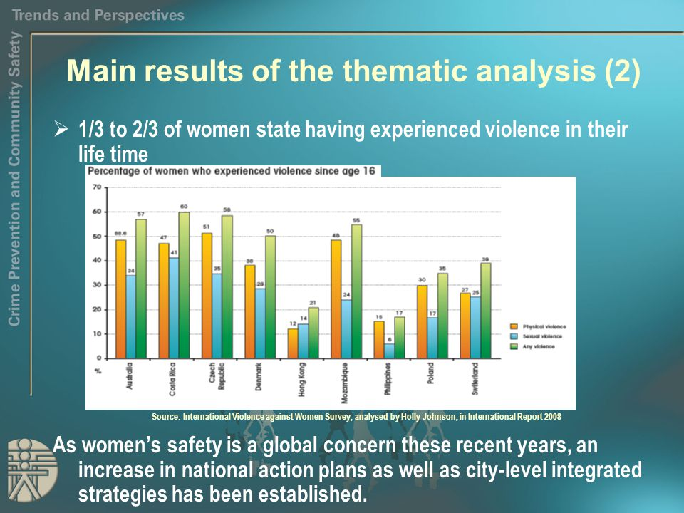 Main results of the thematic analysis (2)  1/3 to 2/3 of women state having experienced violence in their life time As women's safety is a global concern these recent years, an increase in national action plans as well as city-level integrated strategies has been established.