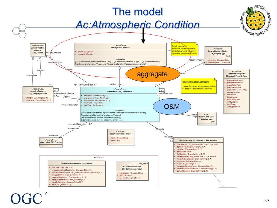 OGC ® 23 The model Ac:Atmospheric Condition O&M aggregate