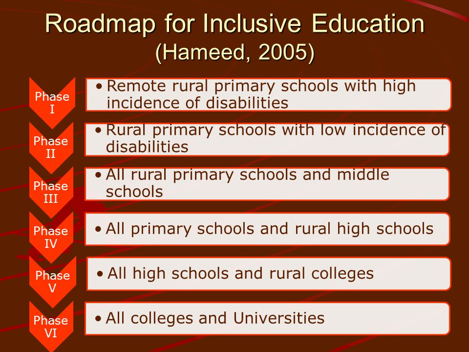 Roadmap for Inclusive Education (Hameed, 2005) Phase I Remote rural primary schools with high incidence of disabilities Phase II Rural primary schools with low incidence of disabilities Phase III All rural primary schools and middle schools Phase IV All primary schools and rural high schools Phase V All high schools and rural colleges Phase VI All colleges and Universities