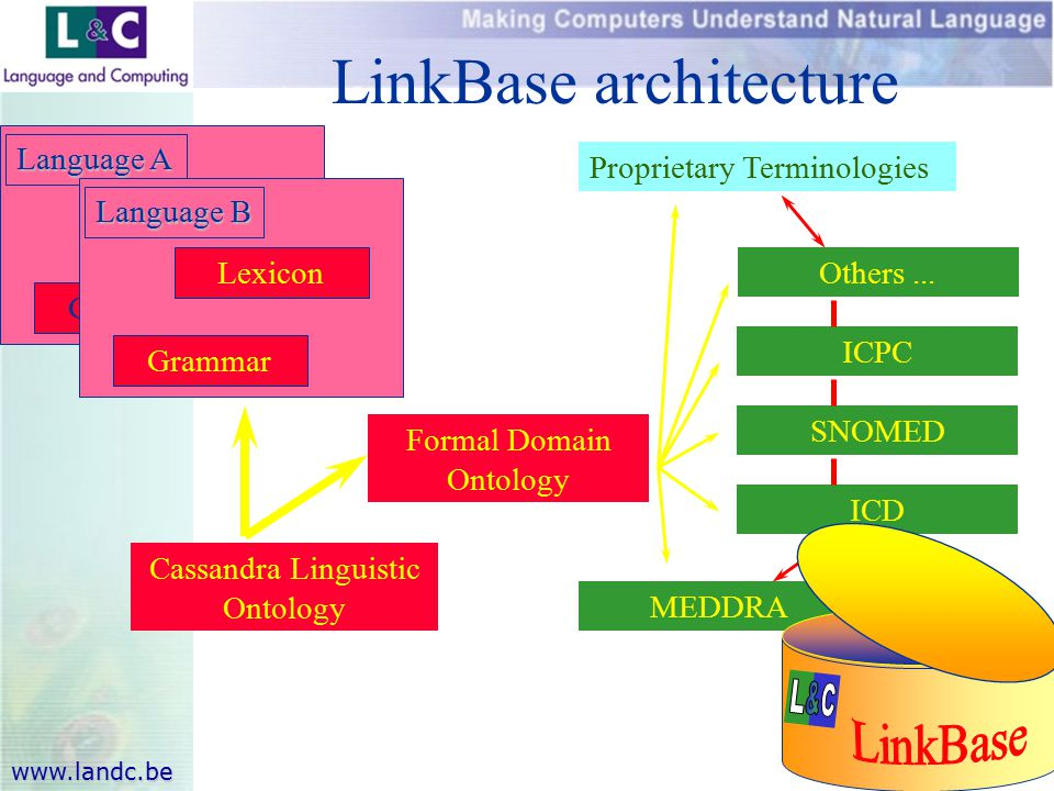 www.landc.be LinkBase architecture Formal Domain Ontology Lexicon Grammar Language A Lexicon Grammar Language B Cassandra Linguistic Ontology MEDDRA ICD SNOMED ICPC Others...