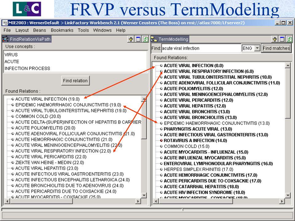 www.landc.be FRVP versus TermModeling