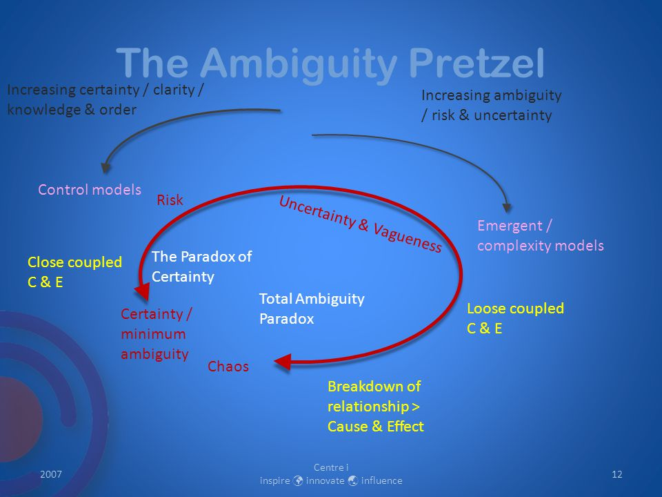 The Ambiguity Pretzel 2007 Centre i inspire innovate  influence 12 Certainty / minimum ambiguity Chaos Increasing ambiguity / risk & uncertainty Risk