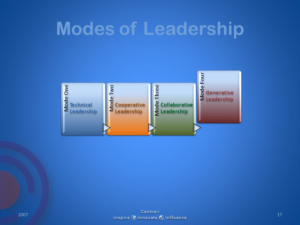 Modes of Leadership 2007 Centre i inspire innovate  influence 17 Mode One Technical Leadership Mode Two Cooperative Leadership Mode Three Collaborati