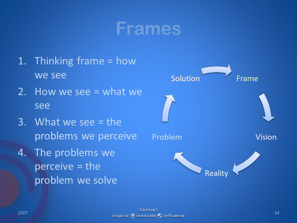 Frames 1.Thinking frame = how we see 2.How we see = what we see 3.What we see = the problems we perceive 4.The problems we perceive = the problem we solve Frame Vision Reality Proble m Solution 2007 Centre i inspire innovate  influence 34