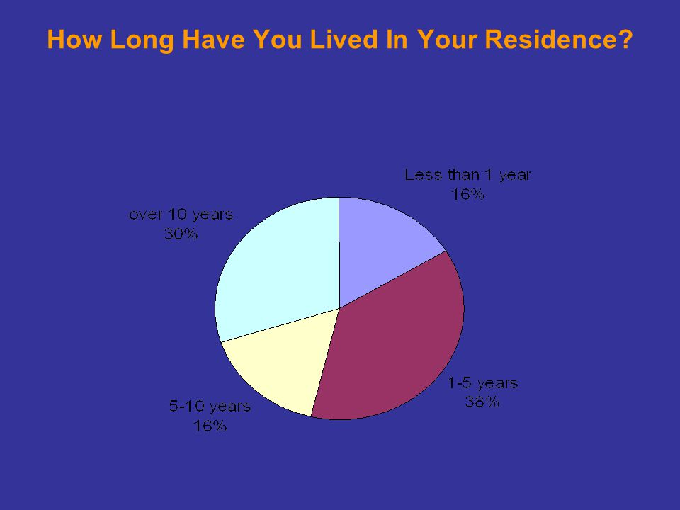 How Long Have You Lived In Your Residence
