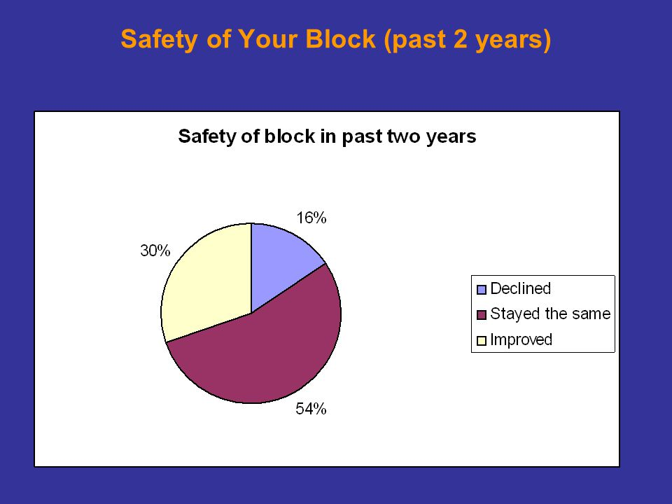 Safety of Your Block (past 2 years)