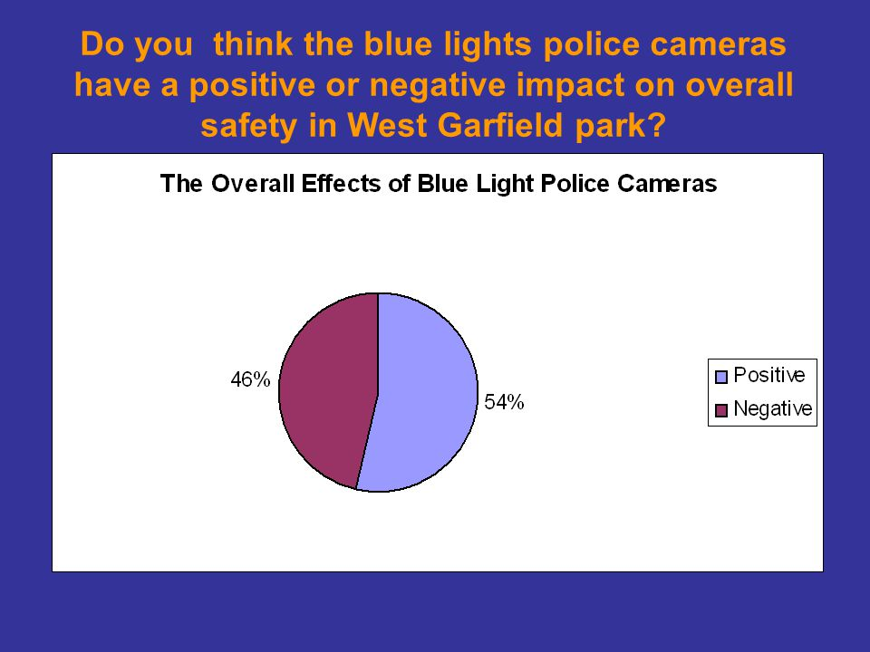 Do you think the blue lights police cameras have a positive or negative impact on overall safety in West Garfield park
