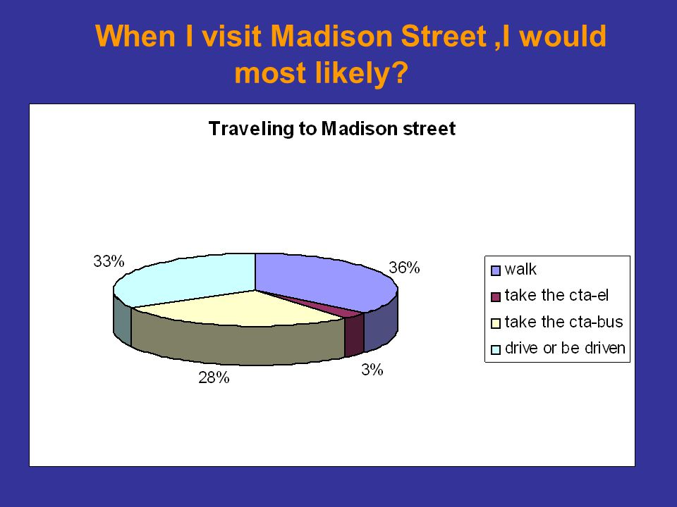 When I visit Madison Street,I would most likely?