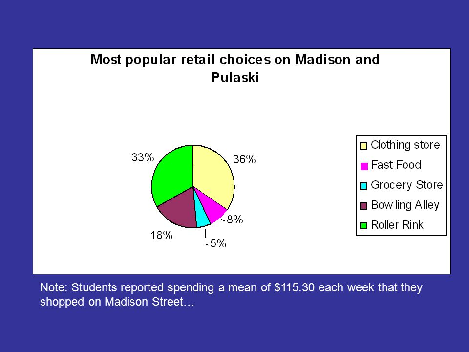 Note: Students reported spending a mean of $115.30 each week that they shopped on Madison Street…