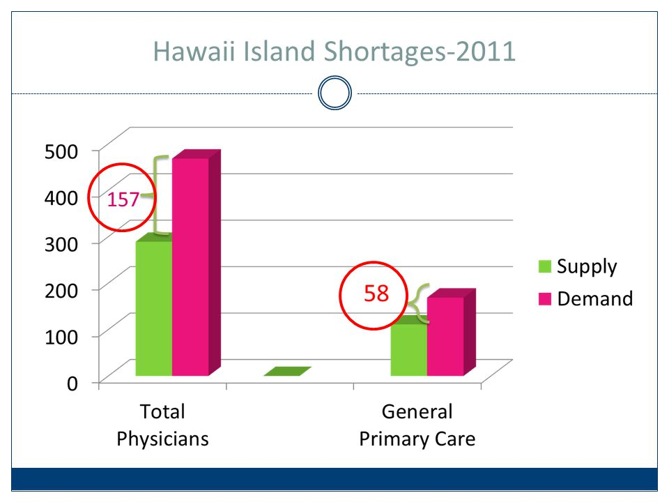 Hawaii Island Shortages-2011