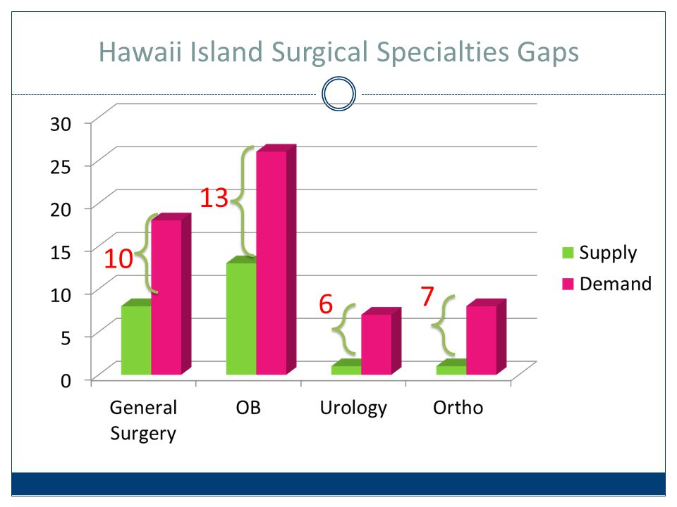 Hawaii Island Surgical Specialties Gaps 13 6 7 10