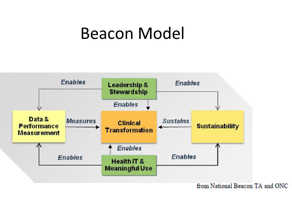 Beacon Model