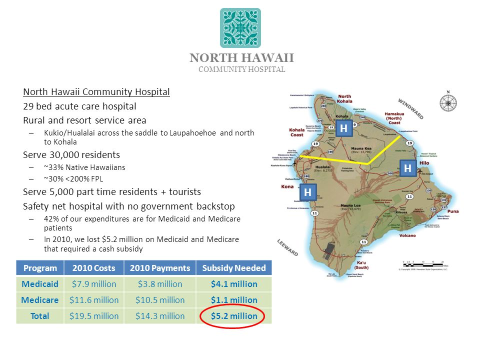 North Hawaii Community Hospital 29 bed acute care hospital Rural and resort service area – Kukio/Hualalai across the saddle to Laupahoehoe and north to Kohala Serve 30,000 residents – ~33% Native Hawaiians – ~30% <200% FPL Serve 5,000 part time residents + tourists Safety net hospital with no government backstop – 42% of our expenditures are for Medicaid and Medicare patients – In 2010, we lost $5.2 million on Medicaid and Medicare that required a cash subsidy NORTH HAWAII COMMUNITY HOSPITAL H Program2010 Costs2010 PaymentsSubsidy Needed Medicaid$7.9 million$3.8 million$4.1 million Medicare$11.6 million$10.5 million$1.1 million Total$19.5 million$14.3 million$5.2 million H H