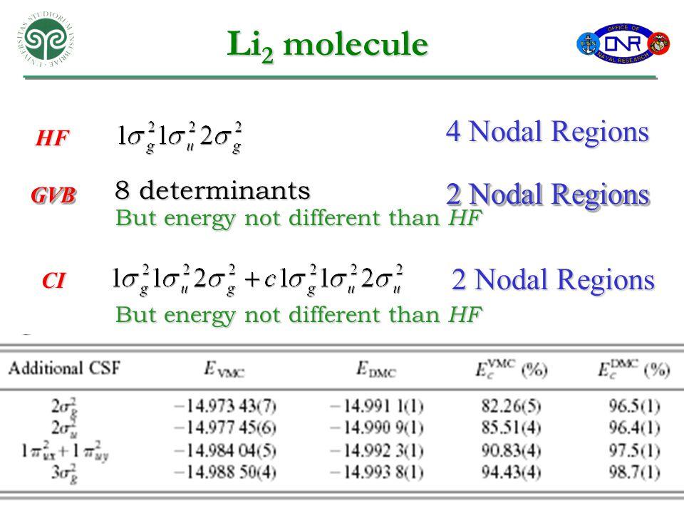 Li 2 molecule 4 Nodal Regions HF GVBGVB 2 Nodal Regions 8 determinants But energy not different than HF 2 Nodal Regions CI But energy not different than HF