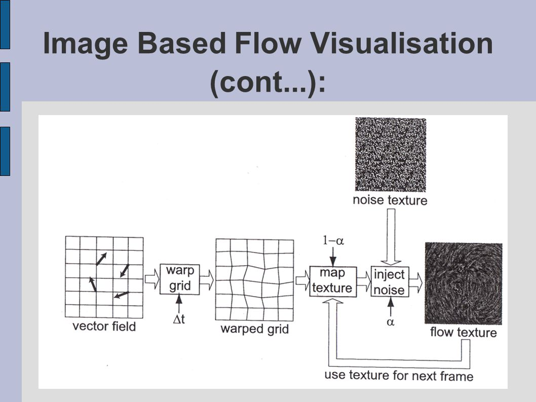 Image Based Flow Visualisation (cont...):