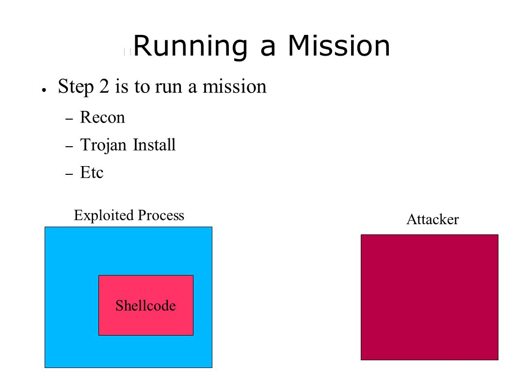 Running a Mission ● Step 2 is to run a mission – Recon – Trojan Install – Etc Shellcode Exploited Process Attacker