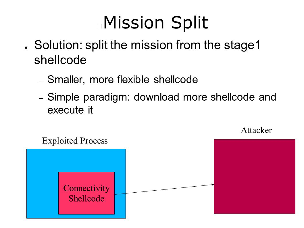 Mission Split ● Solution: split the mission from the stage1 shellcode – Smaller, more flexible shellcode – Simple paradigm: download more shellcode and execute it Connectivity Shellcode Exploited Process Attacker