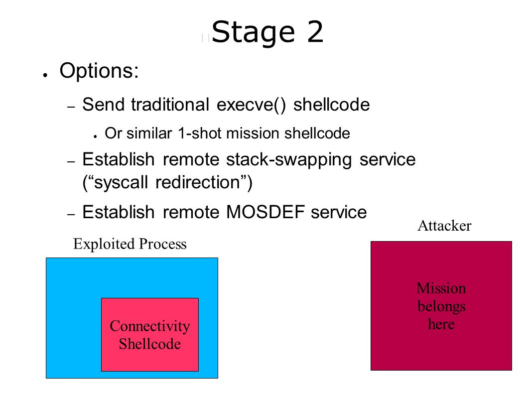 Stage 2 ● Options: – Send traditional execve() shellcode ● Or similar 1-shot mission shellcode – Establish remote stack-swapping service ( syscall redirection ) – Establish remote MOSDEF service Mission belongs here Connectivity Shellcode Exploited Process Attacker