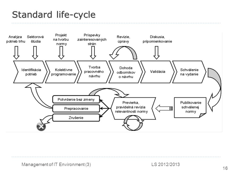 Management of IT Environment (3) LS 2012/2013 16 Standard life-cycle