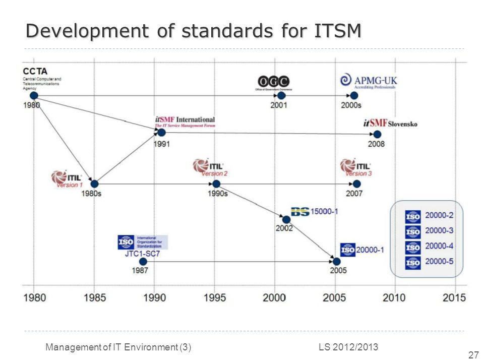 Management of IT Environment (3) LS 2012/2013 27 Development of standards for ITSM