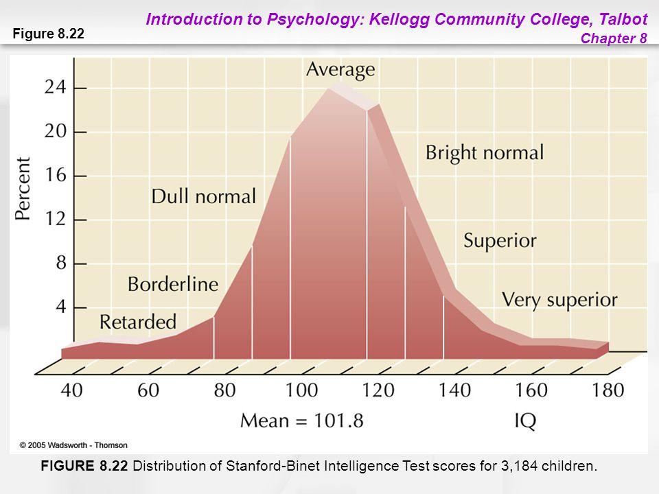 Introduction to Psychology: Kellogg Community College, Talbot Chapter 8 Figure 8.22 FIGURE 8.22 Distribution of Stanford-Binet Intelligence Test score