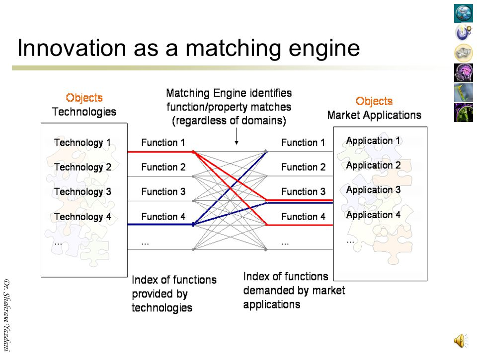 """Dr. Shahram Yazdani Definition of Innovation """"New combinations"""" of previously not connected ideas, knowledge, technologies or markets."""