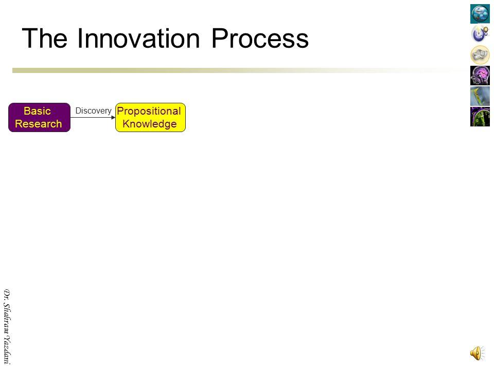 Dr. Shahram Yazdani Innovation as a matching engine