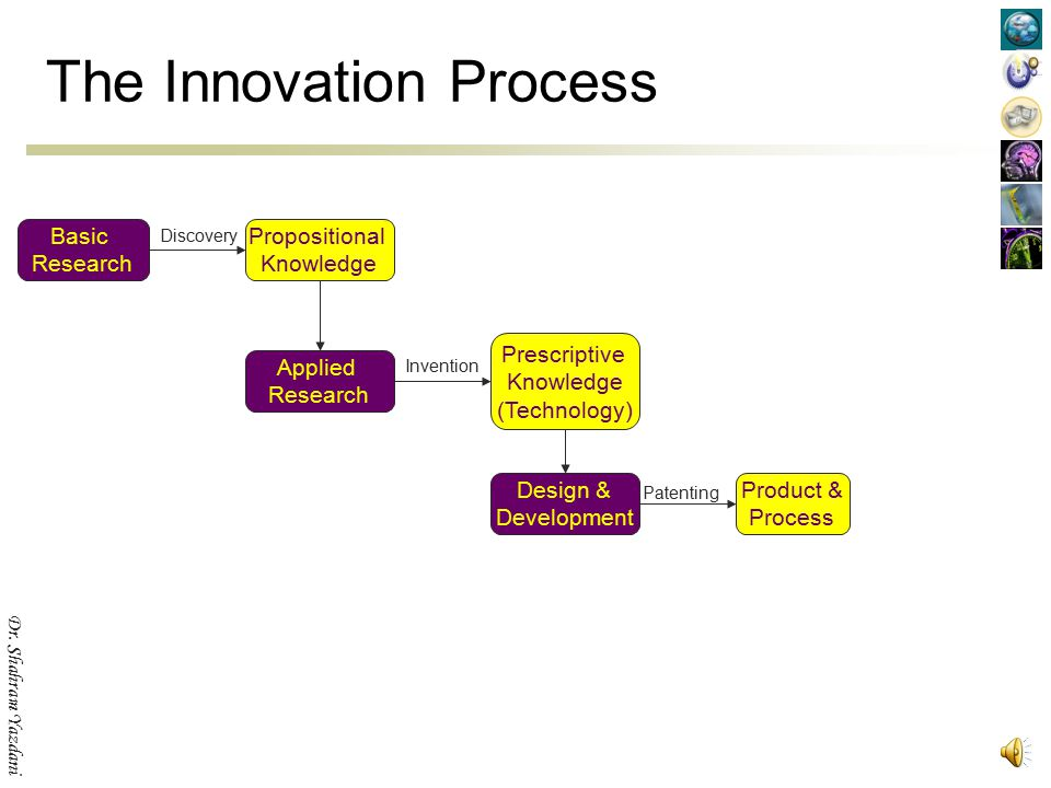 Dr. Shahram Yazdani The Innovation Process Basic Research Applied Research Propositional Knowledge Prescriptive Knowledge (Technology) Discovery Inven