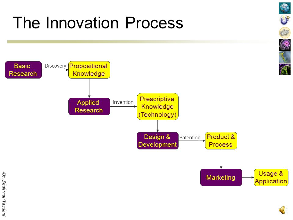 Dr. Shahram Yazdani The Innovation Process Basic Research Applied Research Product & Process Propositional Knowledge Prescriptive Knowledge (Technolog