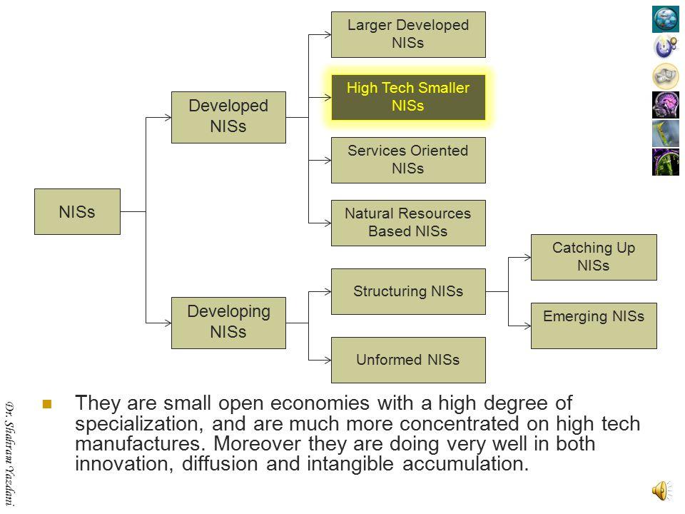 Dr. Shahram Yazdani France, Germany, Italy, Japan, Korea, Taiwan, UK, US NISs Developed NISs Developing NISs Structuring NISs Unformed NISs Emerging N