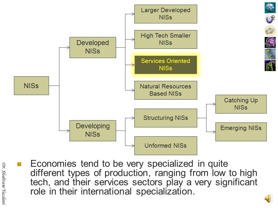 Dr. Shahram Yazdani Finland, Ireland, Netherlands, Singapore, Sweden, Switzerland NISs Developed NISs Developing NISs Structuring NISs Unformed NISs E