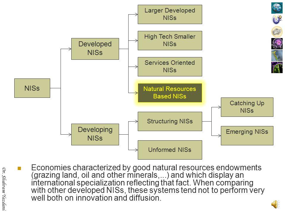 Dr. Shahram Yazdani Denmark, Belgium, Luxembourg, Hong Kong NISs Developed NISs Developing NISs Structuring NISs Unformed NISs Emerging NISs Catching