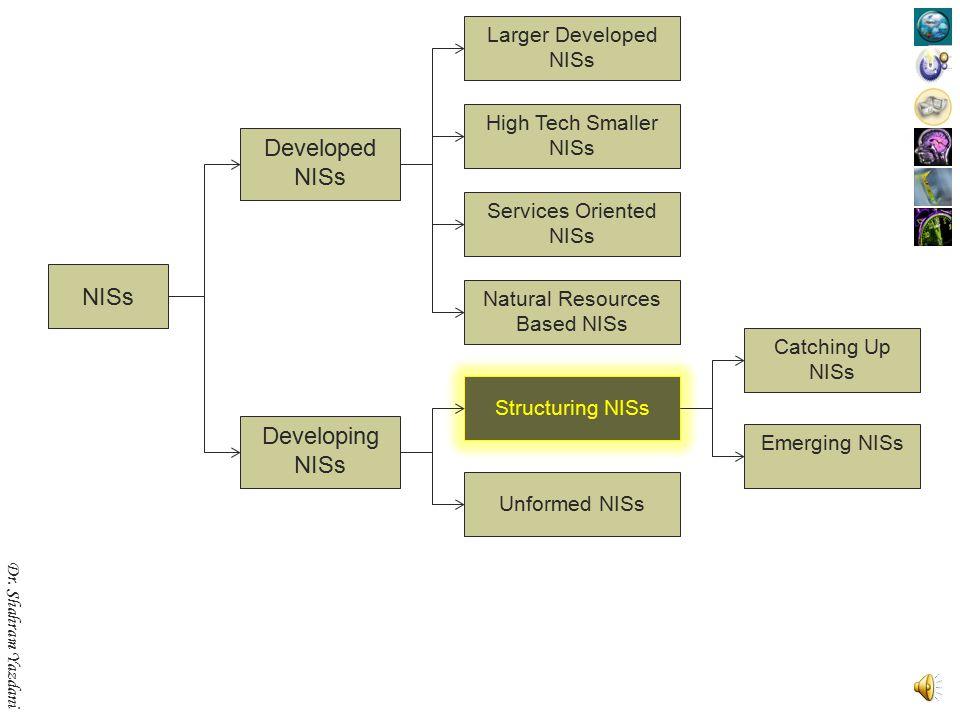 Dr. Shahram Yazdani NISs Developed NISs Developing NISs Structuring NISs Unformed NISs Emerging NISs Catching Up NISs Larger Developed NISs High Tech