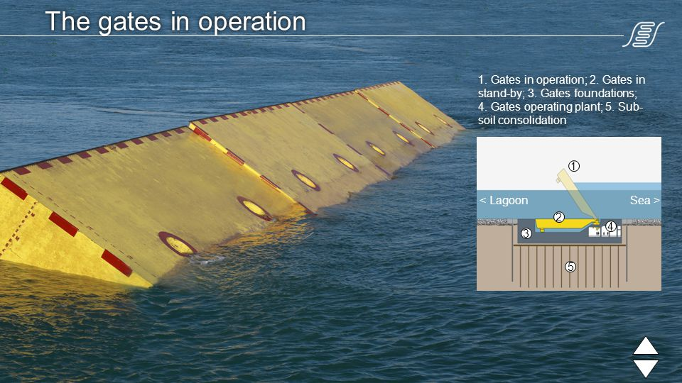The gates in operation 1 2 3 4 < LagoonSea > 1. Gates in operation; 2.