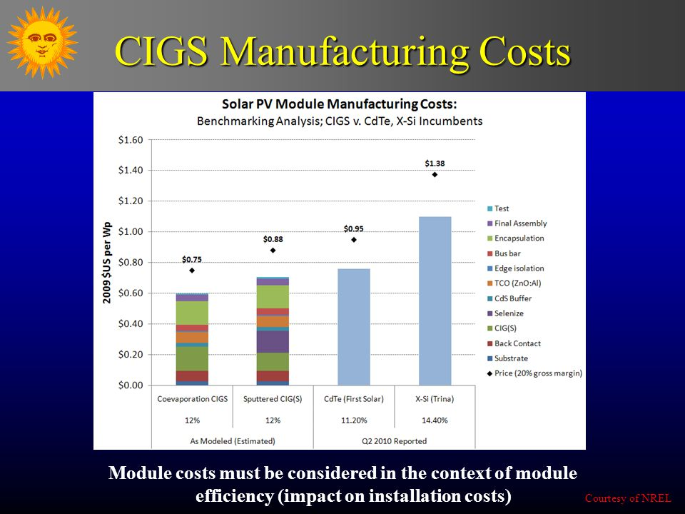 CIGS Manufacturing Costs Module costs must be considered in the context of module efficiency (impact on installation costs) Courtesy of NREL