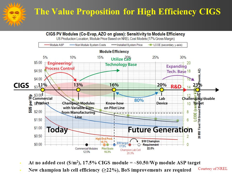 The Value Proposition for High Efficiency CIGS 11 At no added cost ($/m 2 ), 17.5% CIGS module = ~$0.50/Wp module ASP target New champion lab cell efficiency (≥22%), BoS improvements are required Courtesy of NREL
