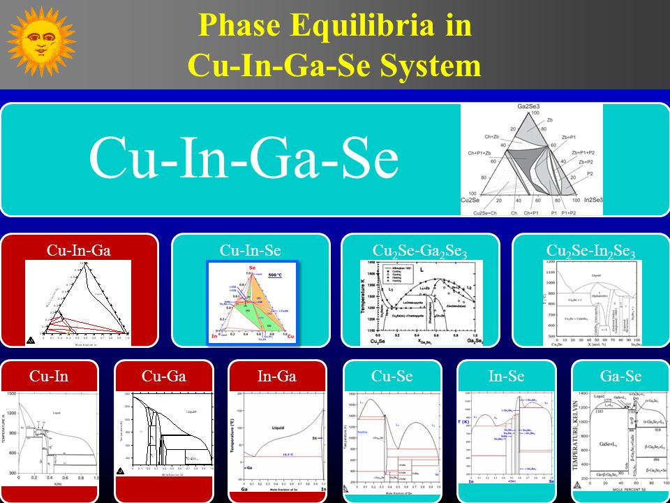 Phase Equilibria in Cu-In-Ga-Se System