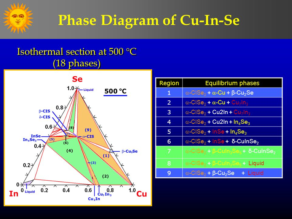 RegionEquilibrium phases 1  -CISe 2 +  -Cu + β-Cu 2 Se 2  -CISe 2 +  -Cu + Cu 7 In 3 3  -CISe 2 + Cu2In + Cu 7 In 3 4  -CISe 2 + Cu2In + In 4 Se 3 5  -CISe 2 + InSe + In 4 Se 3 6  -CISe 2 + InSe + δ-CuInSe 2 7  -CISe 2 + β-CuIn 3 Se 5 + δ-CuInSe 2 8  -CISe 2 + β-CuIn 3 Se 5 + Liquid 9  -CISe 2 + β-Cu 2 Se + Liquid Isothermal section at 500  C (18 phases) Isothermal section at 500  C (18 phases) Phase Diagram of Cu-In-Se