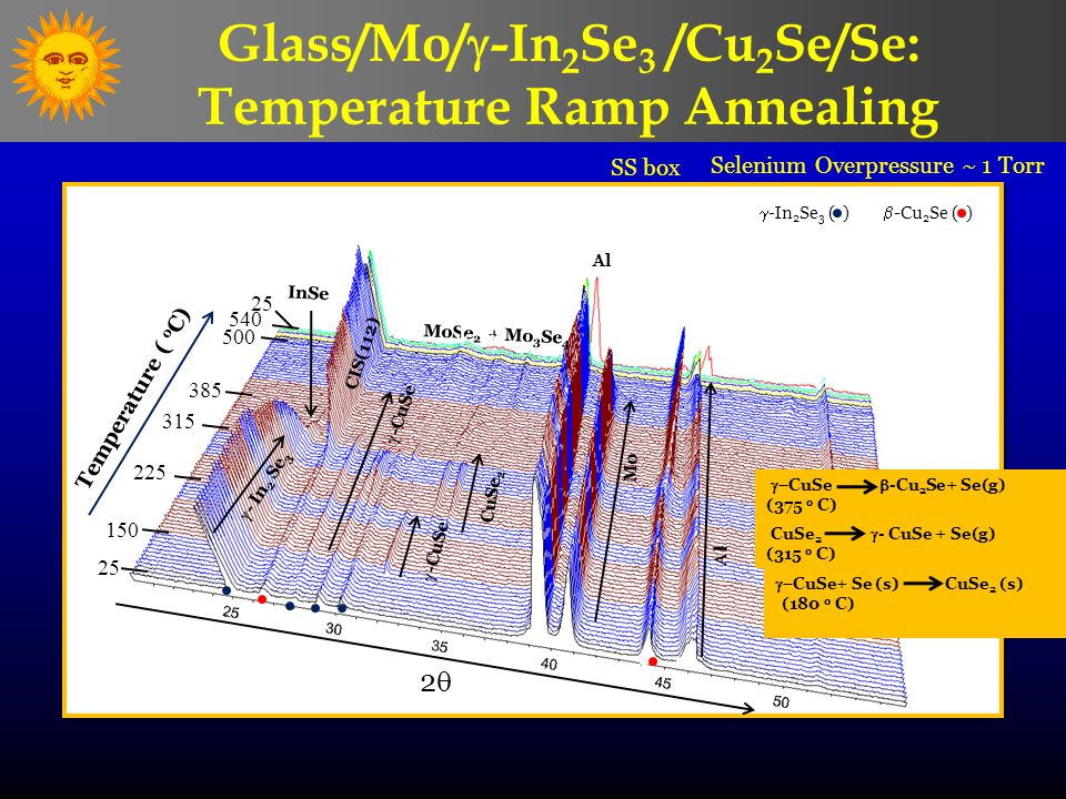Temperature ( o C) 25 150 225 315 385 500 540 InSe CIS(112)  -CuSe 22 CuSe 2  -In 2 Se 3 ( )  -Cu 2 Se ( )  - In 2 Se 3  -CuSe ll ll Mo MoS