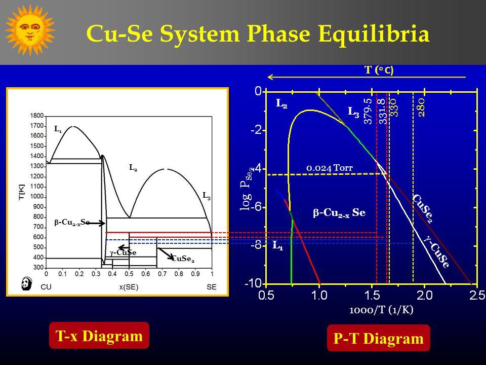 Cu-Se System Phase Equilibria log P Se 2 1000/T (1/K) CuSe 2  -CuSe  -Cu 2-x Se L1L1 L2L2 L3L3 CuSe 2  -CuSe 331.8 379.5 T ( ο C)  -Cu 2-x Se T-x