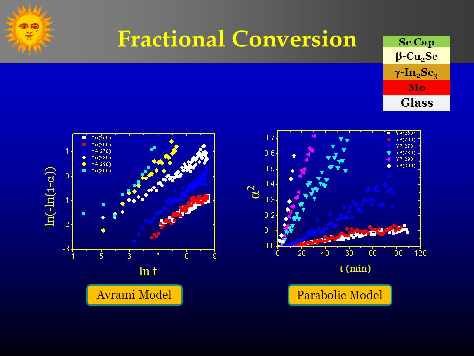 ln t ln(-ln(1-  )) α2α2 t (min) Avrami Model Parabolic Model Fractional Conversion Glass Mo  -In 2 Se 3 β-Cu 2 Se Se Cap